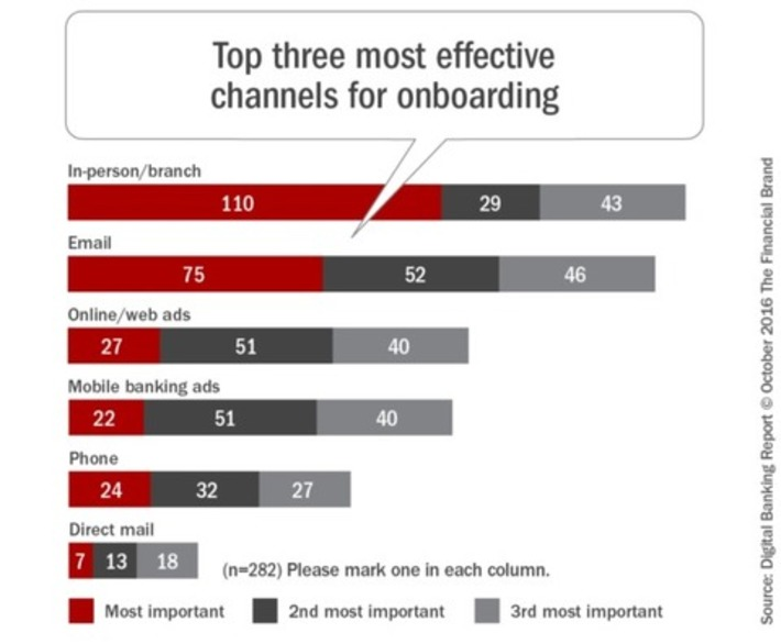 4 Reasons Onboarding Efforts Fail to Meet Bank Expectations | Banque & Innovation | Scoop.it