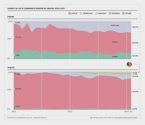 +36 % des visites sur les sites eCommerce se font à partir du mobile - #Arobasenet | Digital Martketing 101 | Scoop.it
