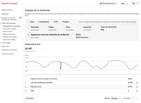 La Search Console indique d'où vient le trafic dans l'analyse de la recherche - Actualité Abondance | E-commerce et E-marketing | Scoop.it