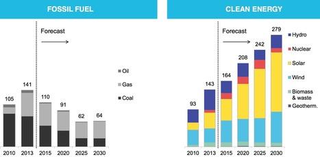 Fossil Fuels Just Lost the Race Against Renewables | Post-Sapiens, les êtres technologiques | Scoop.it
