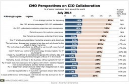 How CMOs and CIOs Feel About Collaboration | Field Marketing for the 21st Century | Scoop.it