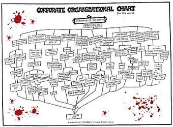 #RRHH #empresas #PYMES - La muerte del organigrama | Empresa 3.0 | Scoop.it