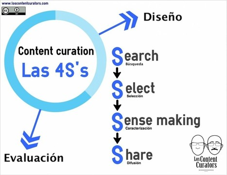 home | Los Content Curators | Gestió de comunitats en línia  (community management) | Scoop.it