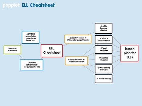 Lesson Planning for ESL/ELLs including the Cheatsheet | 21st Century English Language Learners, Teachers and Administrators | Scoop.it