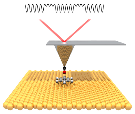 Direct Imaging of Covalent Bond Structure in Single-Molecule Chemical Reactions | scoop | Scoop.it