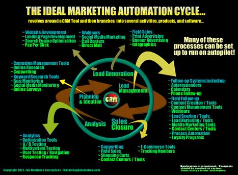 10 Pasos para Seleccionar el Software de Automatización de Marketing | Social Media | Scoop.it