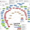 CONCEPT MAPPING & PROJECT BASED LEARNING