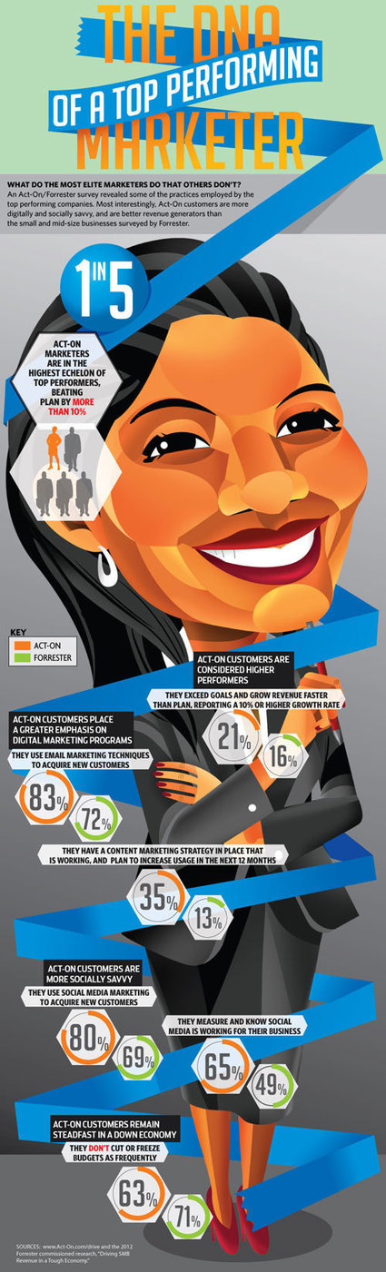 Prospectvision - email marketing, marketing automation and lead recovery software   Top Internet Marketing Infographics - in my opinion   Scoop.it