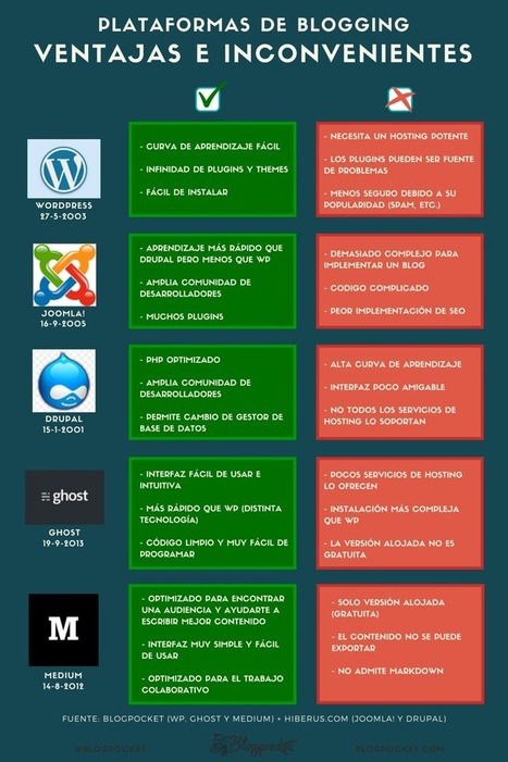 Plataformas de blogging: ventajas e inconvenientes #infografia #infographic #socialmedia | Linguagem Virtual | Scoop.it