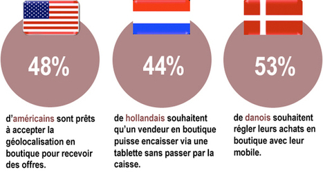 Le Monde réclame du digital en boutique ! – Commerce Connecté | Marketing digital - Innovation - Tendances - Commerces | Scoop.it