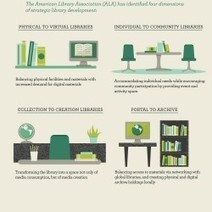 Librarians in the Digital Age | Visual.ly | innovative libraries | Scoop.it
