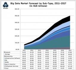 Big Data Market Reaches $18.6 B, heading for $50 B in 2017 - SiliconANGLE (blog) | Web Analytics | Scoop.it