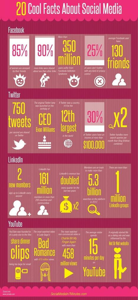 Twitter / firstworldfacts: Cool Facts about social media: ... | www.Facebook.com.Retro.Social.Media | Scoop.it