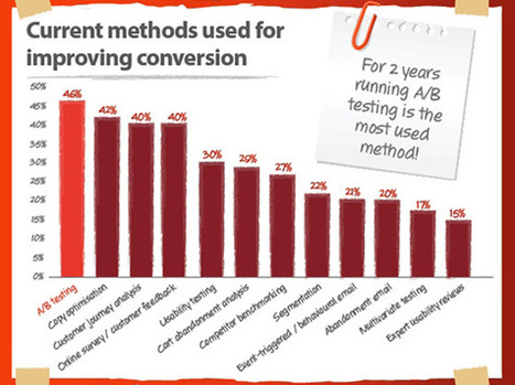 The Conversion Rate Optimization Report – 2012 Stats | Online Marketing Resources | Scoop.it
