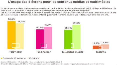 Analyses de fond et études Médiamétrie sur les usages et l'audience des médias auduiovisuels et interactifs, ainsi que les comportements du public à leur égard | Clic France | Scoop.it
