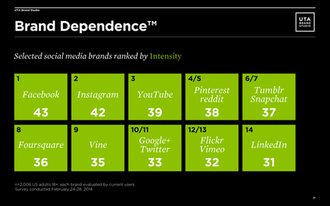 New Survey: People are Most Attached to These Social Media BrandsBrands | Steamfeed | Leadership Think Tank | Scoop.it