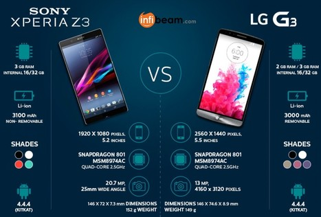 Sony Xperia Z3 vs LG G3 | Visual.ly | Online Shopping India | Scoop.it