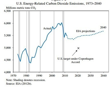 Obama is announcing major new climate plans Tuesday. This chart explains why. | JOIN SCOOP.IT AND FOLLOW ME ON SCOOP.IT | Scoop.it