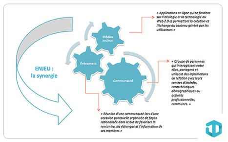 Evénementiel et réseaux sociaux : les enjeux stratégiques | Strategie Digitale | Scoop.it