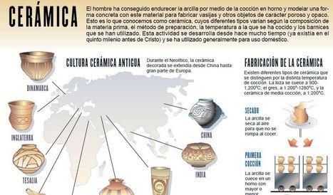El Rincón didáctico de Ciencias Sociales | Pedalogica: educación y TIC | Scoop.it