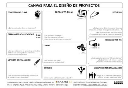 Aprendizaje basado en Proyectos: una propuesta de formación en centros (1ª parte) | Projects based on Learning and CLIL methodology | Scoop.it