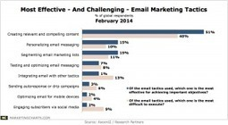 Email Marketers Say It's All About Relevant, Compelling Content | Digital marketing | Scoop.it