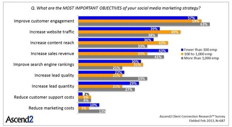 What Works in Social Media Marketing? | Marketing concepts that matter | Scoop.it