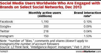Instagram Captures Higher Interaction Rates than Facebook | Socially | Scoop.it