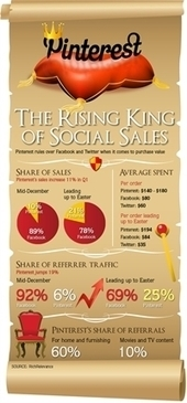 Infographic The Rising King of Social Sales | pinterest for research | Scoop.it