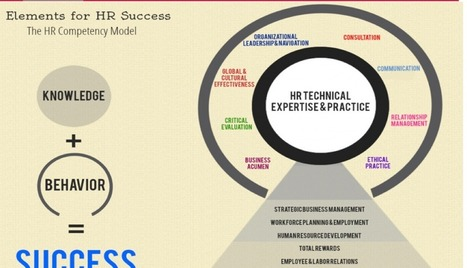 New HR Competencies | ...» Talented HR Blog | Talented HR Blog | Talented HR | Scoop.it