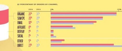 Search still driving ecommerce, social and affiliate on the decline | Marketing_me | Scoop.it