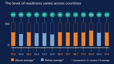 [Etude] Les pays émergents croient davantage à l'importance de l'#esanté. | E-HEALTH INNOVATION | De la E santé...à la E pharmacie..y a qu'un pas (en fait plusieurs)... | Scoop.it