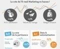 Les grandes tendances de l'email marketing en France   CRM Stuff   Scoop.it