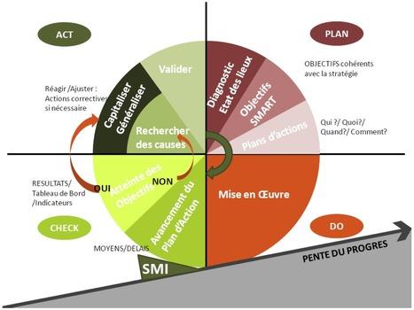 SMI et approche QSE : l'engagement affirmé des dirigeants à anticiper les risques pour mieux les maîtriser | Infos HQSE | Scoop.it