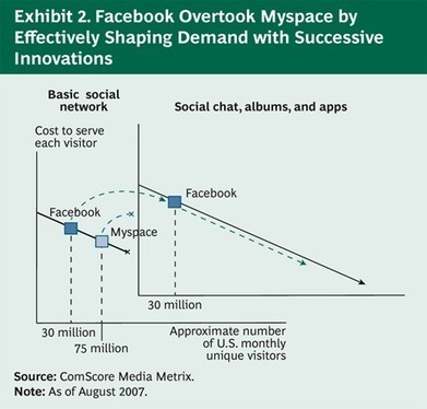 BCG Classics Revisited: The Experience Curve | Cambridge Marketing Review | Scoop.it