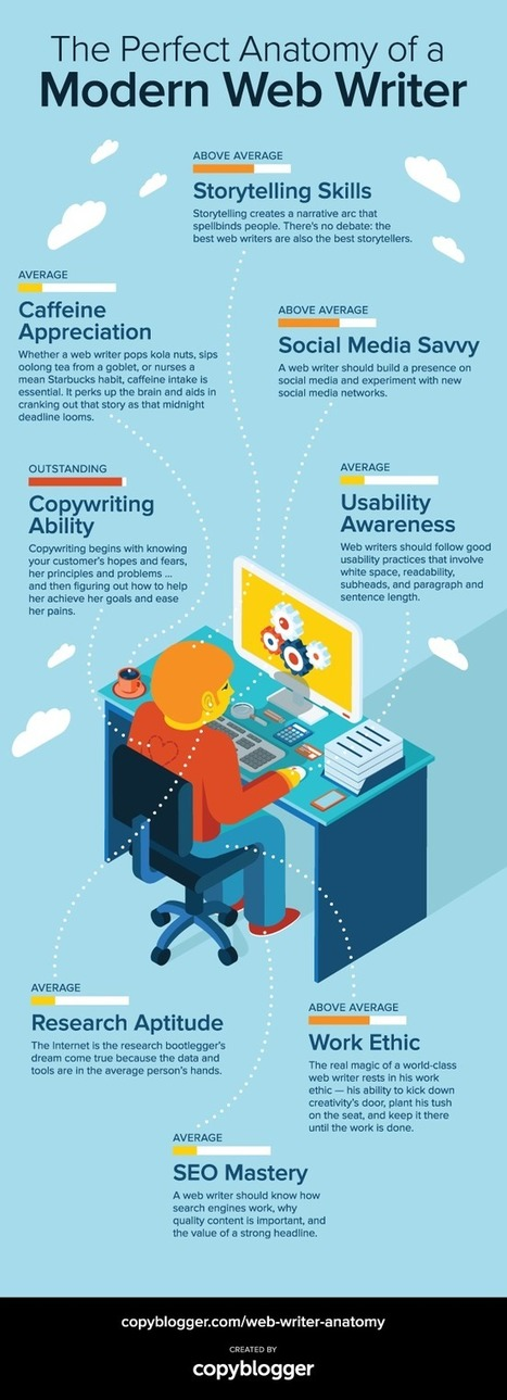 The Perfect Anatomy of a Modern Web Writer [Infographic] - Copyblogger | Lost in the Social Media | Scoop.it