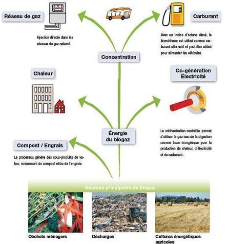 Méthode de fabrication du biogaz | Biogaz en Suède | Scoop.it