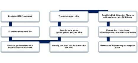 Operational Risk: Key Risk Indicators (KRIs)   Continua Advisory Group   Scoop.it