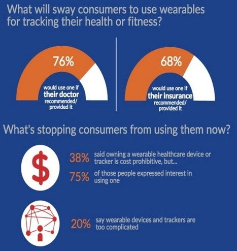 Health care consumers balking at wearables | Susan Young | Public Relations & Social Media Insight | Scoop.it