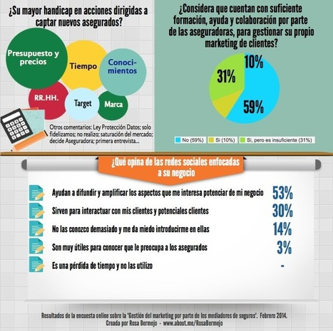 Transformación digital y Marketing en la Mediación de Seguros | Agrobrokercommunitymanager | Scoop.it