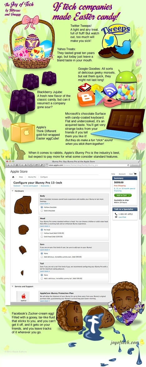 If Tech Companies Made Easter Candy [COMIC] | MarketingHits | Scoop.it