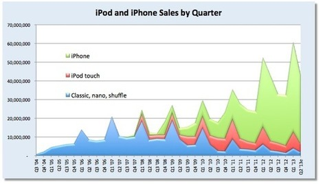 Chart of the day: The rise and fall of Apple's iPod - Apple 2.0 -Fortune Tech | Daily Magazine | Scoop.it