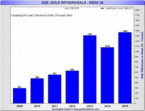 Low gold prices seeing Chinese pile in again.  SGE withdrawals exceeding new mined supply. | Gold and What Moves it. | Scoop.it
