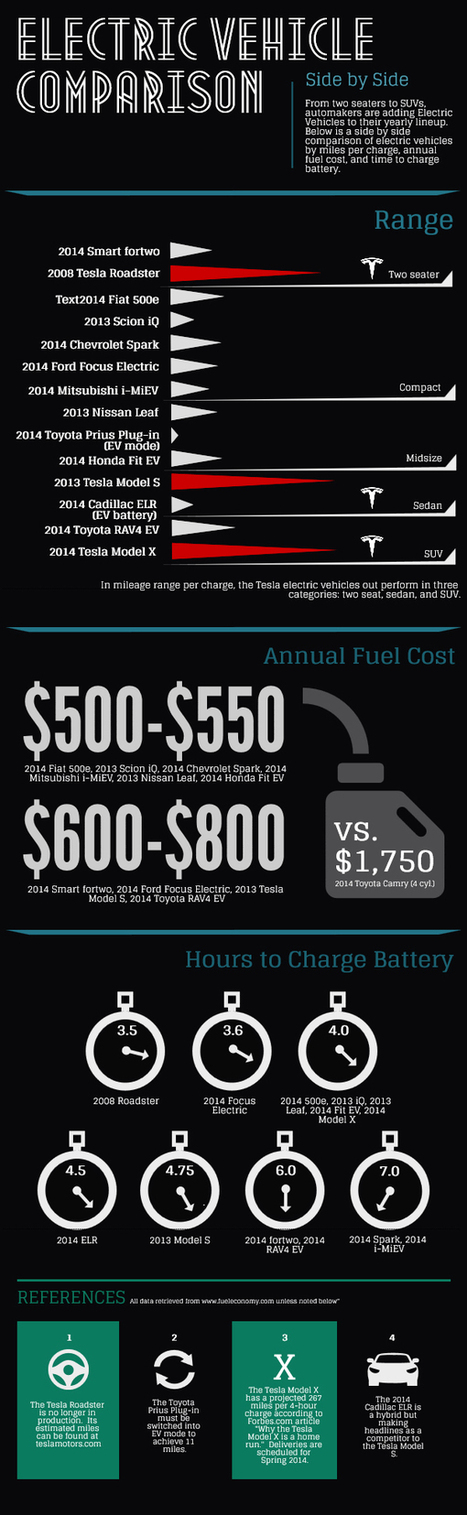 Visualistan: Electric Vehicle Comparisons [Infographic] | Latest Infographics | Scoop.it