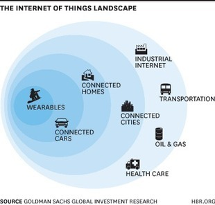 The Sectors Where the Internet of Things Really Matters | DMCS - Don Mouky's Chop Shop | Scoop.it