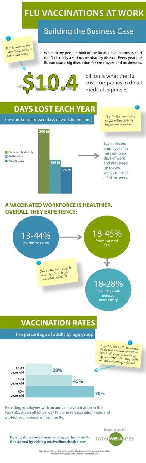 The Business Case for Employee Flu Shots | Virology News | Scoop.it