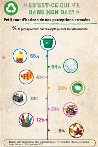 Twitter / VilleEnVert: Selon un sondage, 15 % des ... | Barcode Recycler Weekly | Scoop.it