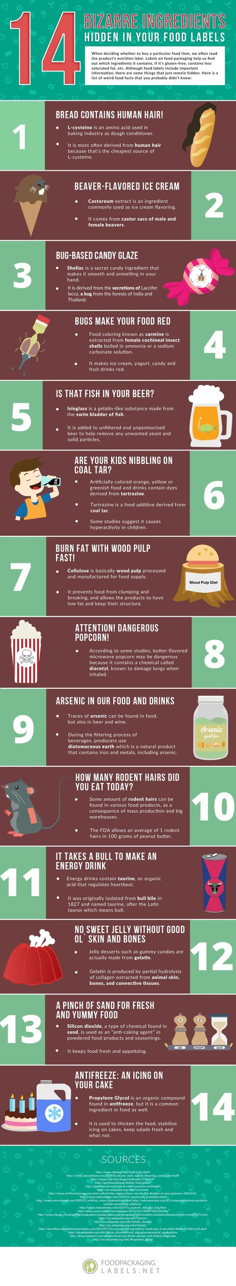 14 Bizarre Ingredients in food you might not know | All Infographics | Scoop.it