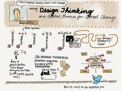 Design Thinking: A creative process for school change | The Curious Creative | Writing | Scoop.it