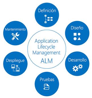 Por qué implantar ALM para gestionar el ciclo de vida de tus proyectos | Tecnologías Microsoft | Scoop.it
